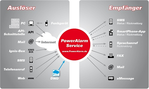 poweralarm schnelle alarmierung per sms fax anruf und push f r rettungskr fte. Black Bedroom Furniture Sets. Home Design Ideas
